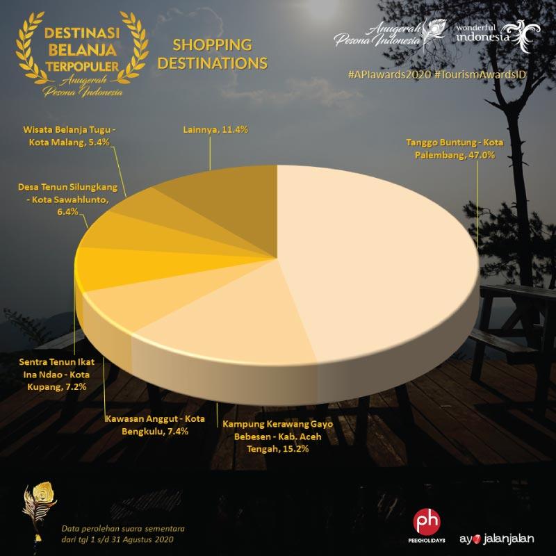 peekholidays-apiawards-shopping destination-voting-result